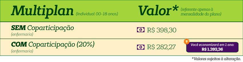 Tabela comparativa de valores de plano de saúde com coparticipação e sem.